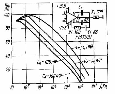 Зависимость коэффициента усиления от частоты усиливаемого сигнала для К157УД1.
