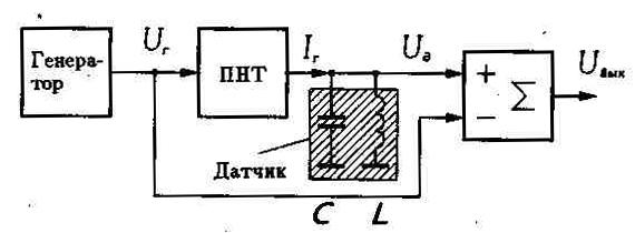 Структурная схема входного узла индукционного металлоискателя.  Генератор вырабатывает переменное напряжение...