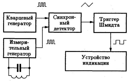 Принципиальная схема разработанного автором металлоискателя на биениях изображена на рис.22.