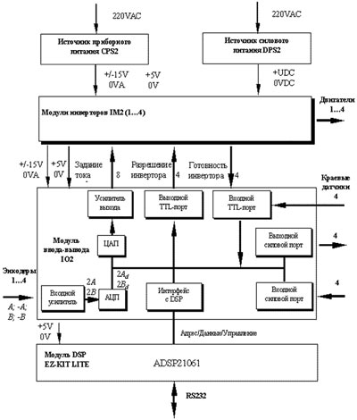 На рис. 1 представлена структурная схема блока.  Он содержит быстродействующий DSP, ЦАП и АЦП, силовую...