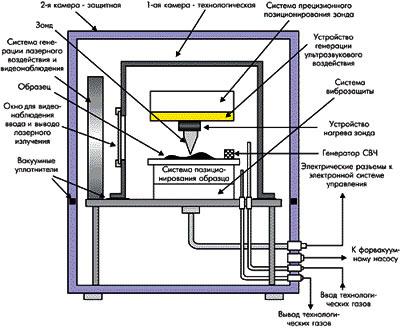 """В дополнение к базовой комплектации установки  """"Луч-2 """" выпускаются.  Рисунок 1. Блок-схема технологического модуля."""