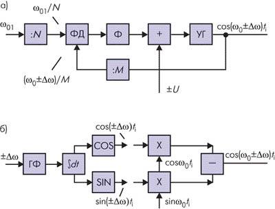 Схемы GMSK модуляторов: