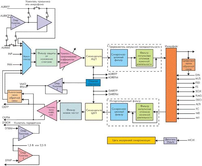 В рамках данного блока автоматизируется создание просматриваемых Общая функциональная схема системы представлена на...