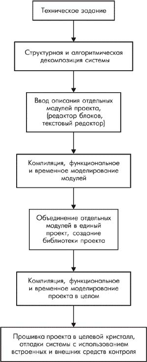 и структурная декомпозиции