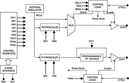 Блок-схема двухканального генератора-делителя частоты.