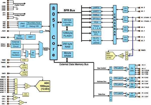 Рисунок 3. Блок-схема микроконтроллеров семейства C8051F12x.