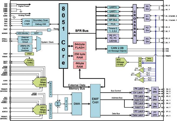 Рисунок 1. Блок-схема микроконтроллера C8051F060.  Из стандартных устройств на кристалле реализованы. два...