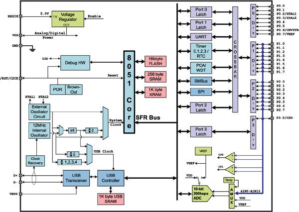 Рисунок 2. Блок-схема микроконтроллера C8051F320.