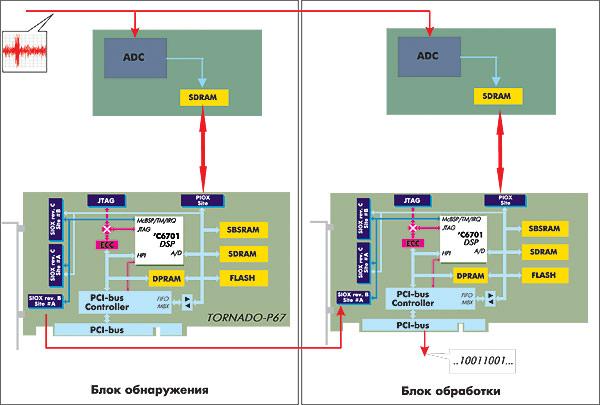 Учебное и справочное пособие по архитектуре базового семейства dsp56000, в которой реализована