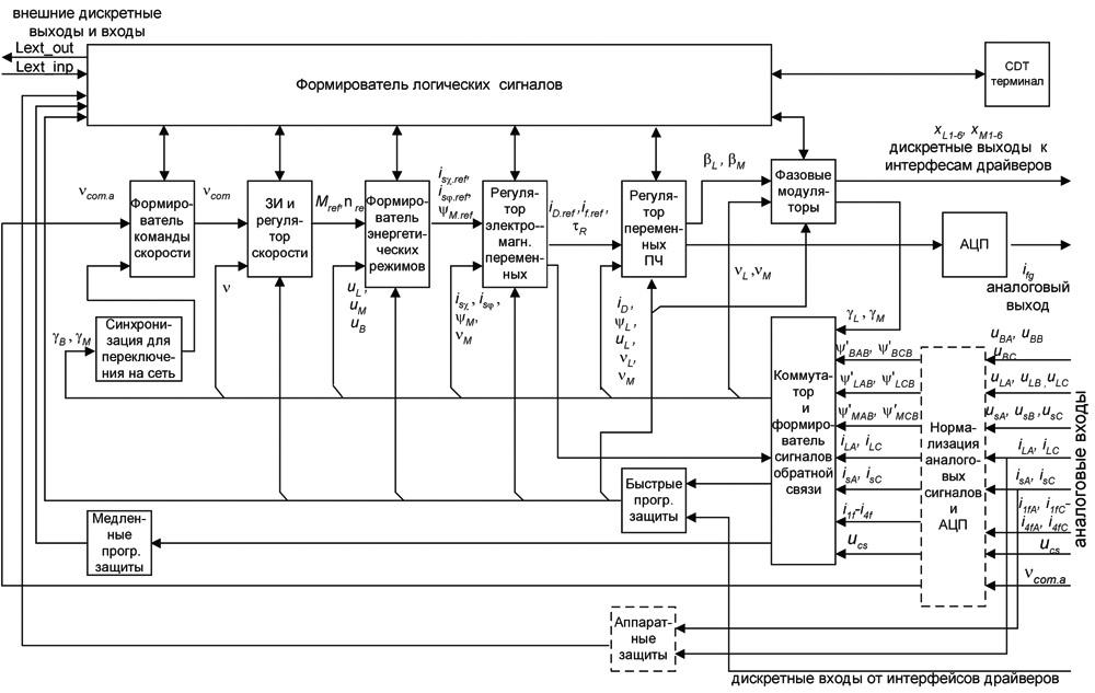 Функциональная схема алгоритма