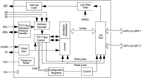 Блок-схема расширителя I/O