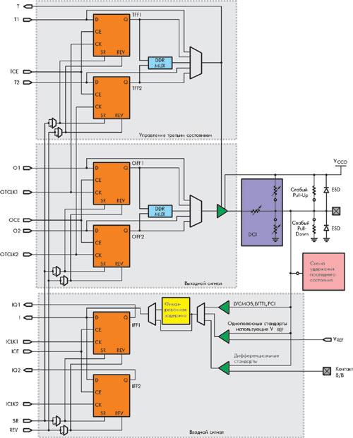 Упрощ нная блок-схема блоков ввода/вывода (БВВ) .