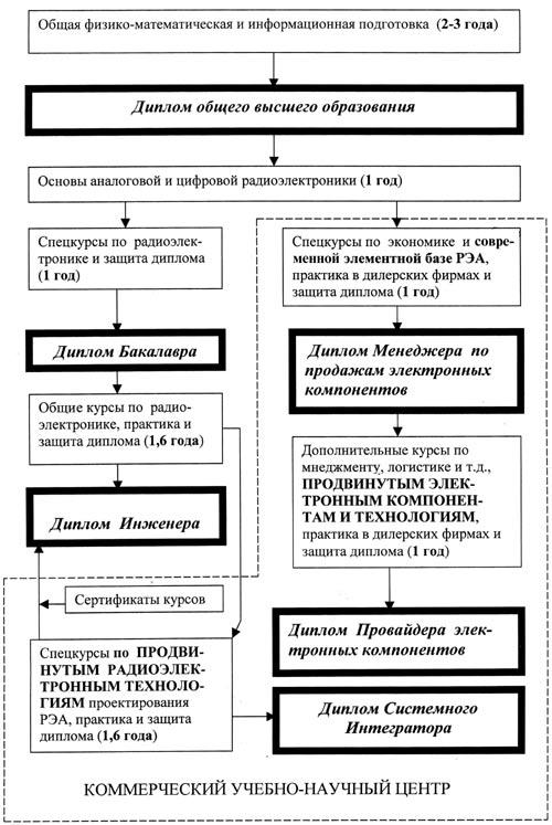 Структурная схема подготовки специалистов по радиоэлектронике.