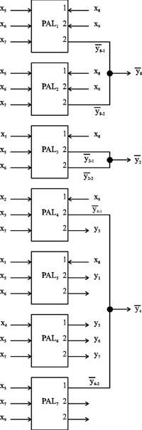 ...q для всех qs, qs $ Q, то метод М2 на универсальных PAL может быть примен н для синтеза комбинационных схем на...
