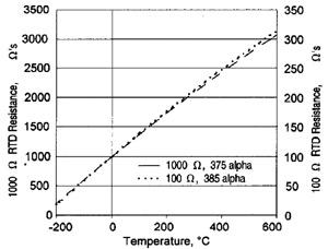 Характеристика преобразования платиновых терморезисторов серий HEL и HRTS.