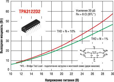 Зависимости выходной мощности от напряжения питания для TPA3122D при включении двух каналов по мостовой схеме.