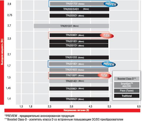 Таблица 1. Микросхемы Texas Instruments для усилителей класса D c низкой и средней выходной мощностью.