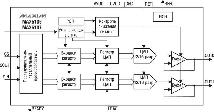 Рис. 4. Структурная схема ЦАП MAX5136/37. например, программируемыми логическими контроллерами, системами управления...