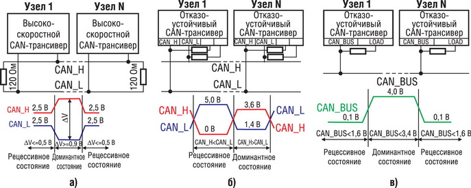 Схема сети.  Линейка CAN-трансиверов от ON Semi представлена в таблице 2. Таблица 2. CAN_L: -2,0...